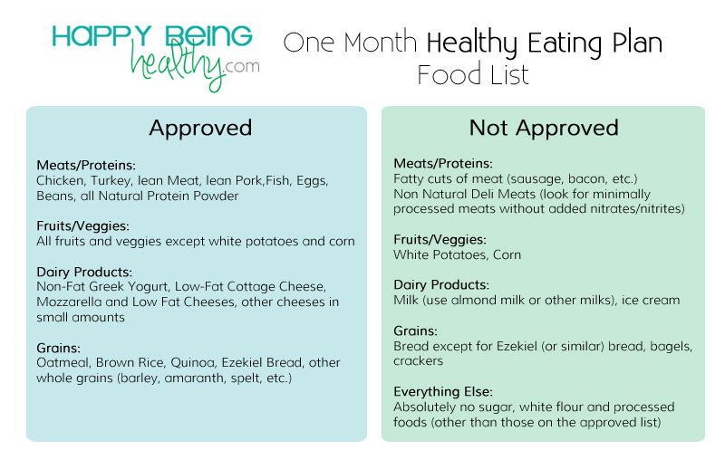 One Month Healthy Eating Plan Food List