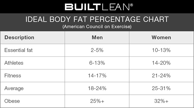 Average percentage of body fat